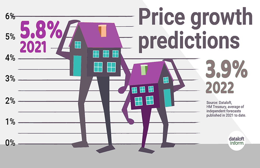What experts predict for the property market in 2022
